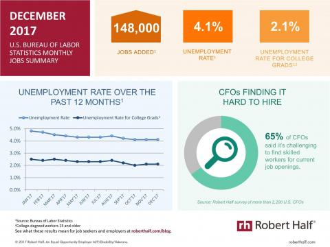 An infographic summarizing the December 2017 jobs report and survey data from Robert Half