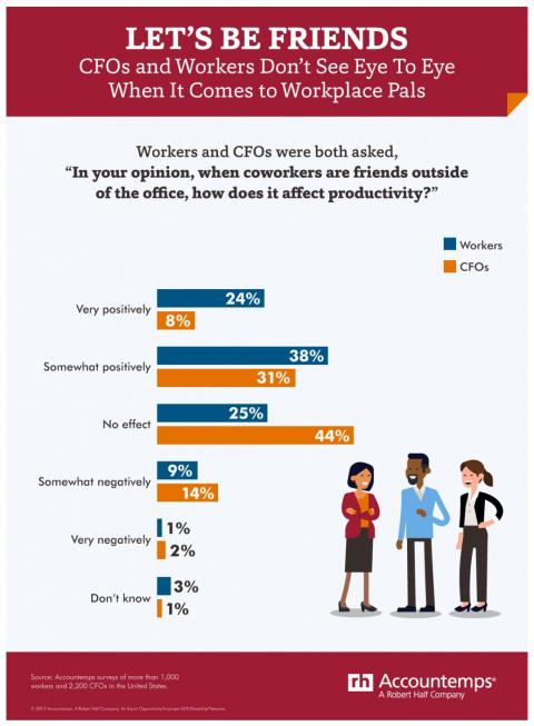 Friends at work infographic