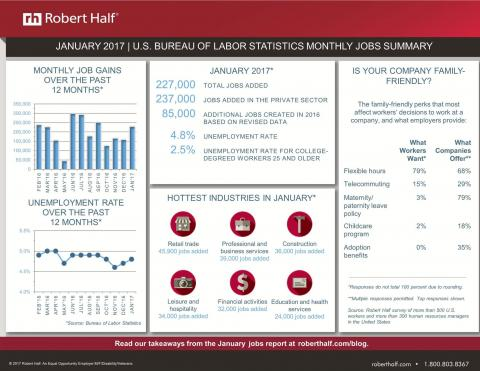 January 2017 jobs report image