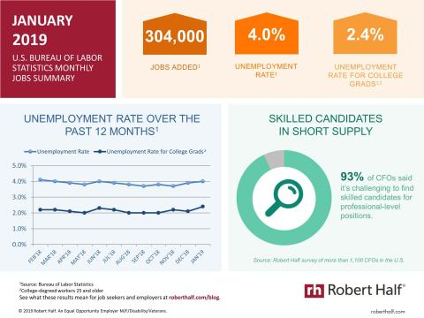 An infographic summarizing the December 2018 jobs report and survey data from Robert Half