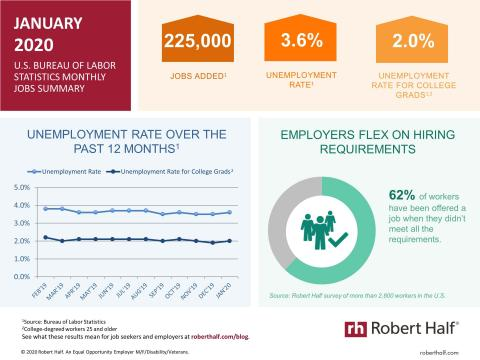 An infographic summarizing the January 2020 jobs report and survey data from Robert Half