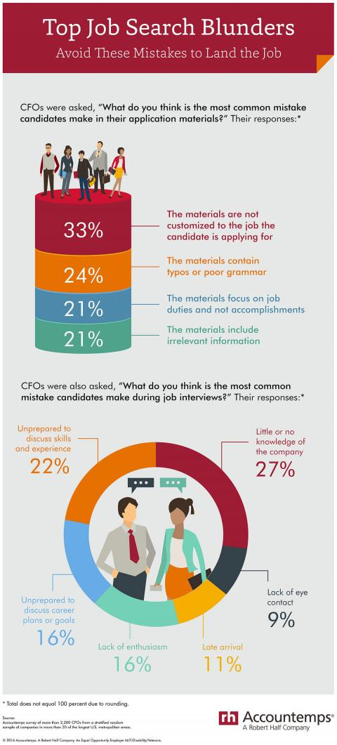 Top Job Search Blunders infographic