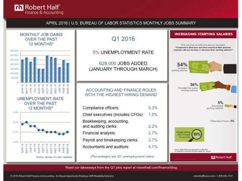 Jobs Report Infographic For Q1 2016