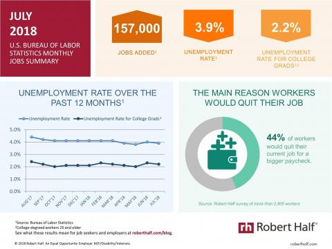 Monthly Jobs Summary: July 2018. An infographic summarizing the July 2018 jobs report and survey data from Robert Half
