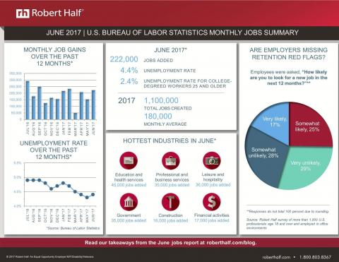 June 2017 jobs report image