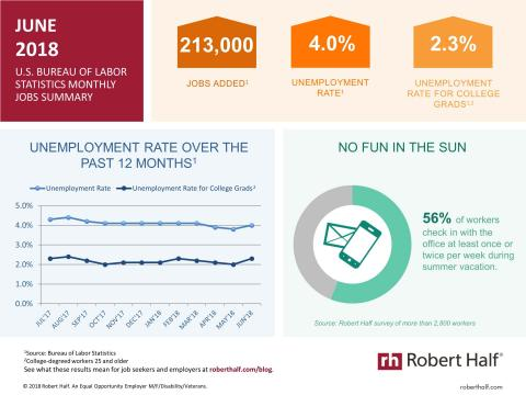 An infographic summarizing the June 2018 jobs report and survey data from Robert Half