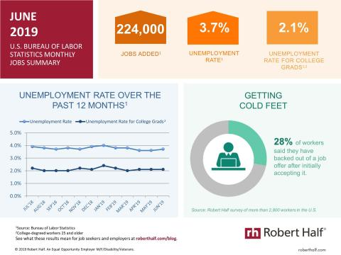An infographic summarizing the June 2019 jobs report and survey data from Robert Half