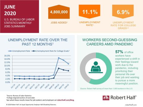 An infographic summarizing the June 2020 jobs report and survey data from Robert Half