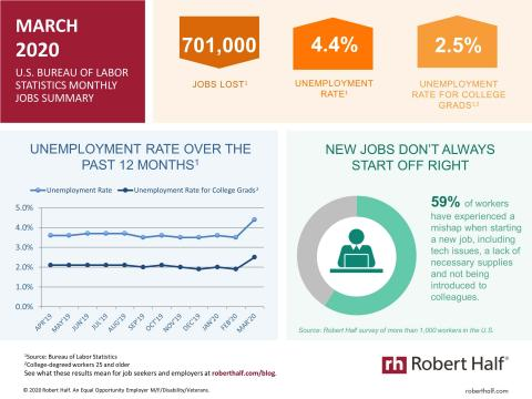 An infographic summarizing the March 2020 jobs report and survey data from Robert Half