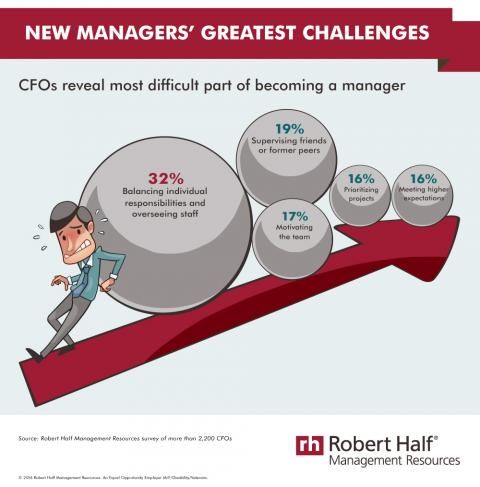 New Managers' Greatest Challenges infographic