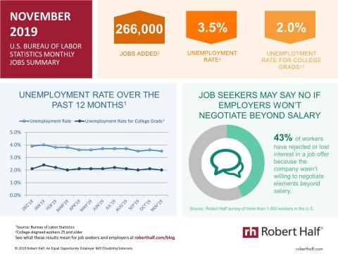 An infographic summarizing the November 2019 jobs report and survey data from Robert Half