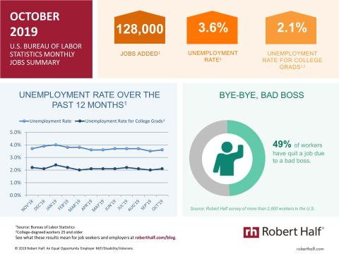 An infographic summarizing the October 2019 jobs report and survey data from Robert Half