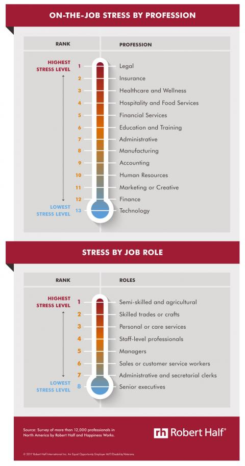 An infographic with results of a Robert Half and Happiness Works survey on workplace stress by profession