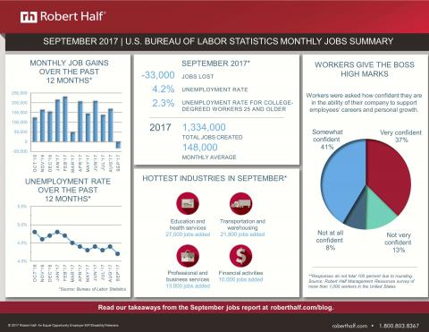 An infographic showing results from the September 2017 jobs report from the Bureau of Labor Statistics and research from Robert Half