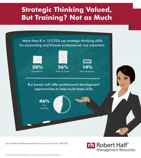 Strategic Thinking Valued, But Training? Not as Much — infographic