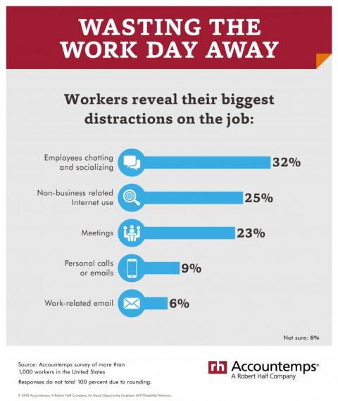 Working the Work Day Away infographic