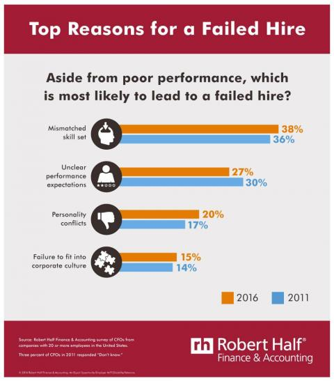 Top Reasons for a Failed Hire infographic