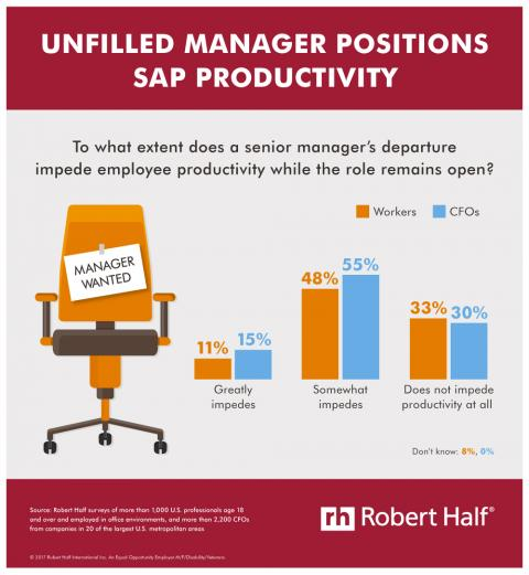 Unfilled Manager Positions Sap Productivity infographic