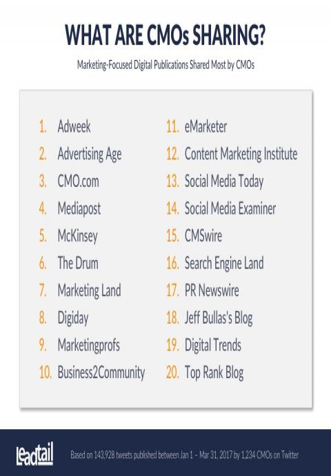 Infographic of publications most shared by CMOs.