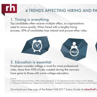An infographic featuring a look at trends in hiring and salaries in the accounting and  finance field