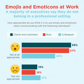 An infographic featuring the results of a survey from The Creative Group about using  emojis and emoticons in the workplace