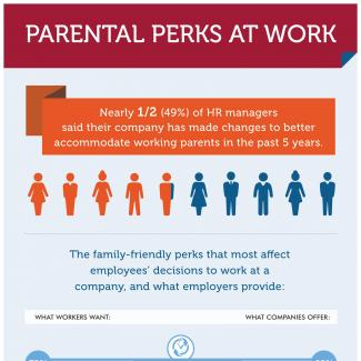 An infographic featuring the results of an OfficeTeam survey on the increasing  number of family-friendly perks for employees