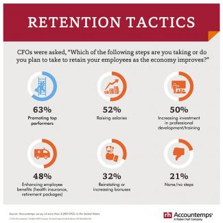 An infographic featuring results of an Accountemps survey of CFOs on retention  tactics