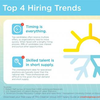 An infographic on the top hiring trends in the creative field