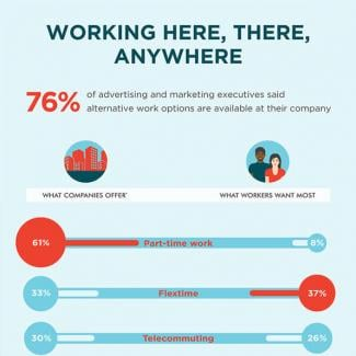 An infographic featuring results of a survey from The Creative Group on alternative  work options