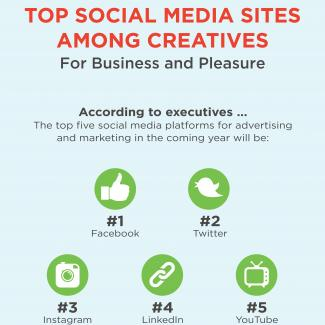 An infographic from The Creative Group reveals the top social media platforms and trends for professionals and creative executives.