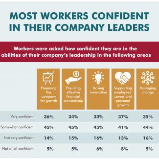 An infographic for a survey that found most workers are confident in their company leaders