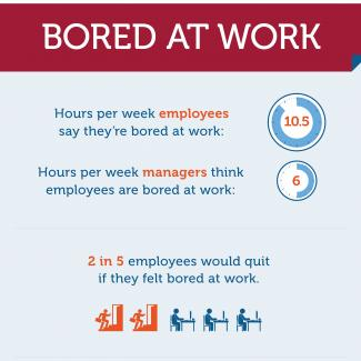 An infographic showing the results of an OfficeTeam survey about being bored at work