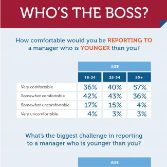 Results by age from an OfficeTeam survey about reporting to a younger boss/managing someone older