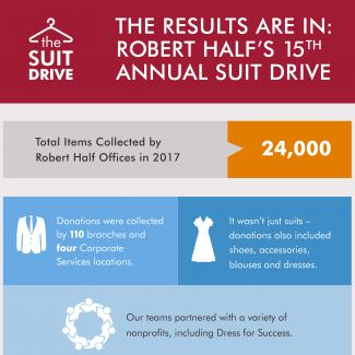 An infographic showing the results of Robert Half's 15th annual suit drive