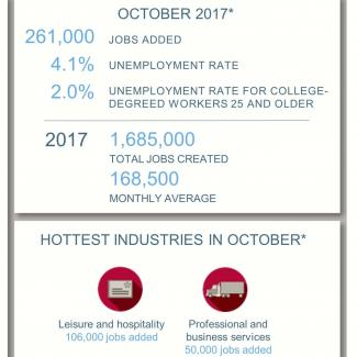 An infographic showing the October 2017 jobs report from the Bureau of Labor Statistics and survey data from Robert Half
