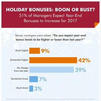 Infographic shows senior managers expect year-end bonuses to increase