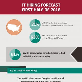 An infographic from Robert Half Technology reveals U.S. CIOs' hiring plans, top concerns and skills in demand for the first half of 2018.