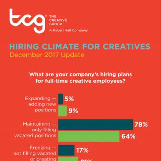 An infographic from The Creative Group reveals hiring trends, skills in demand and more for the advertising and marketing industry in the first half of 2018.