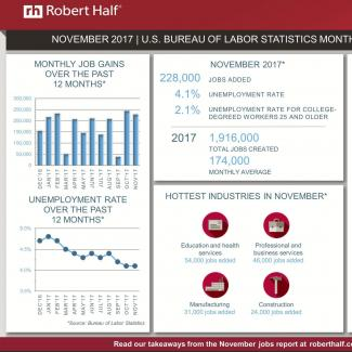 An infographic summarizing the November 2017 jobs report and survey data from Robert Half