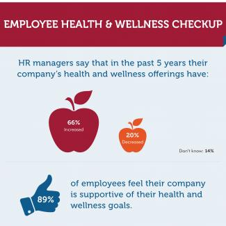 an infographic showing the results of an officeteam survey about health and wellness offerings at companies - Skills To Have On Resume