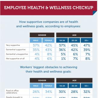 Tables showing the age and gender results of an OfficeTeam survey about health and wellness offerings at work