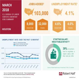 Infographic showing the Houston Jobs Report for March 2018