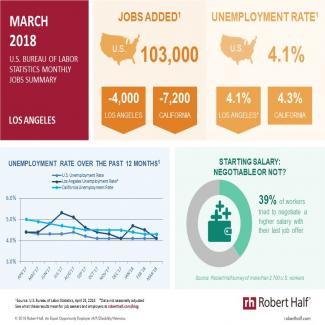Infographic showing the latest Los Angeles-area jobs data from the U.S. Bureau of Labor Statistics
