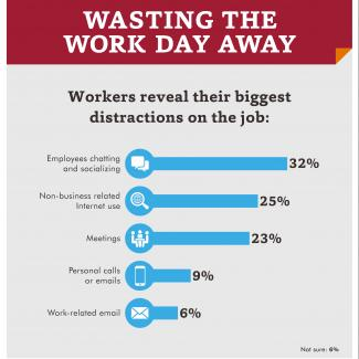 Workers reveal the biggest time-wasters at work