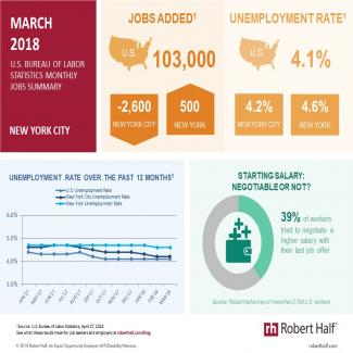Infographic showing jobs info for New York City in March 2018