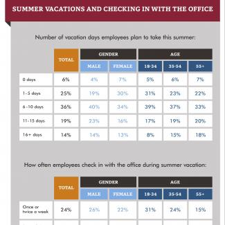 Summer Vacations and Checking in With the Office infographic