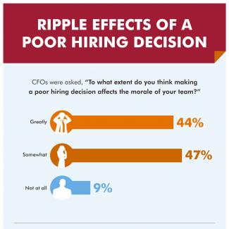 Ripple Effects of a Poor Hiring Decision - Infographic
