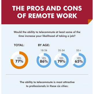 Many employees want the option of remote work, but cite these drawbacks.