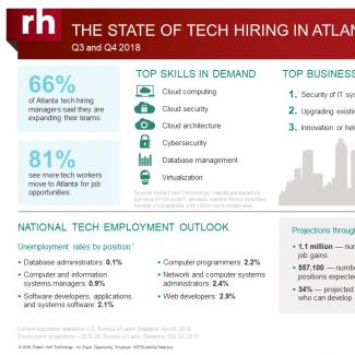An infographic from Robert Half Technology shows the current state of the tech employment market in Atlanta.