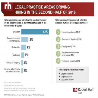 Lawyers predict top practice areas that will drive legal hiring in second half of 2018
